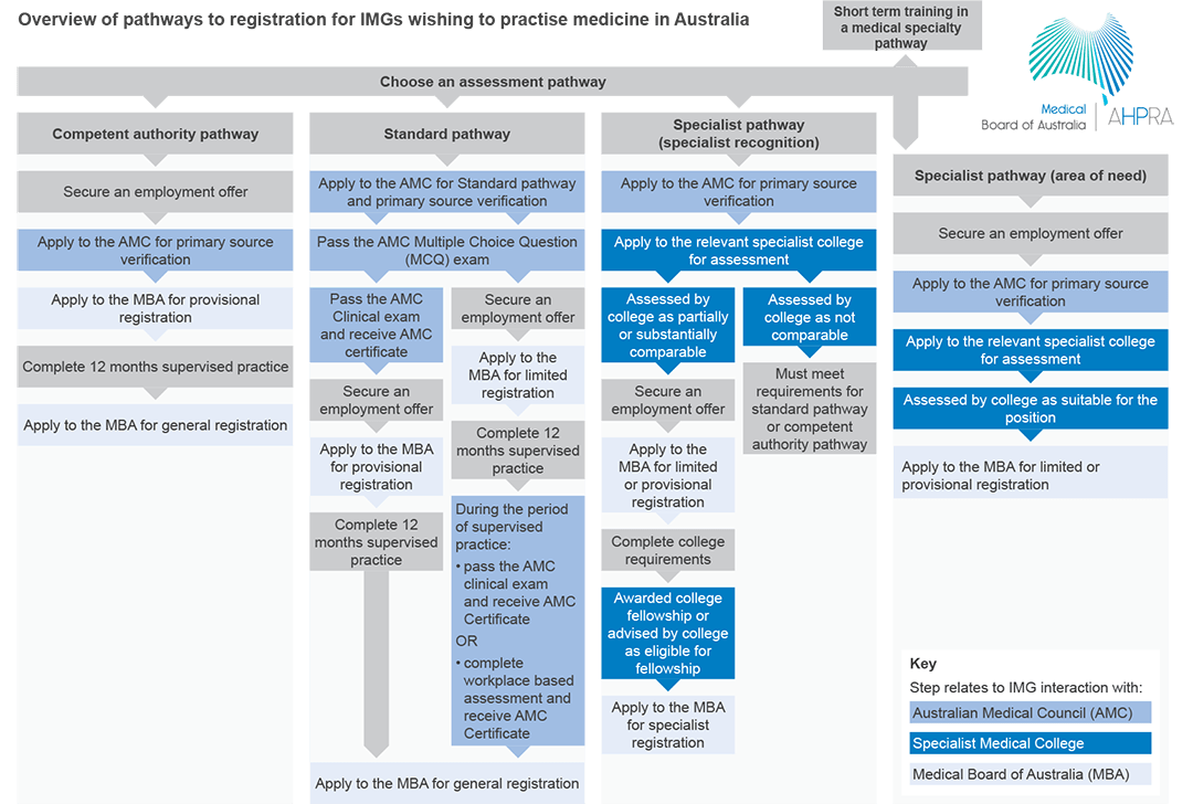 Pathways for IMGs to work in Australia